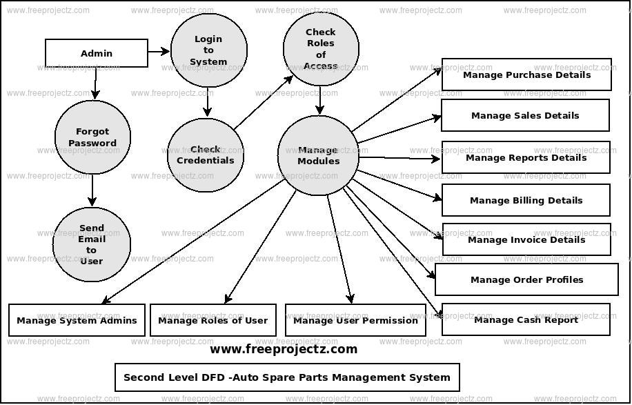 Second Level Data flow Diagram(2nd Level DFD) of Auto Spare Parts Management System