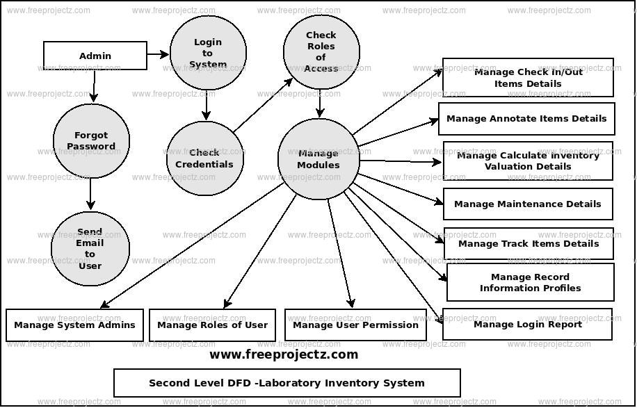 Second Level Data flow Diagram(2nd Level DFD) of Laboratory Inventory System