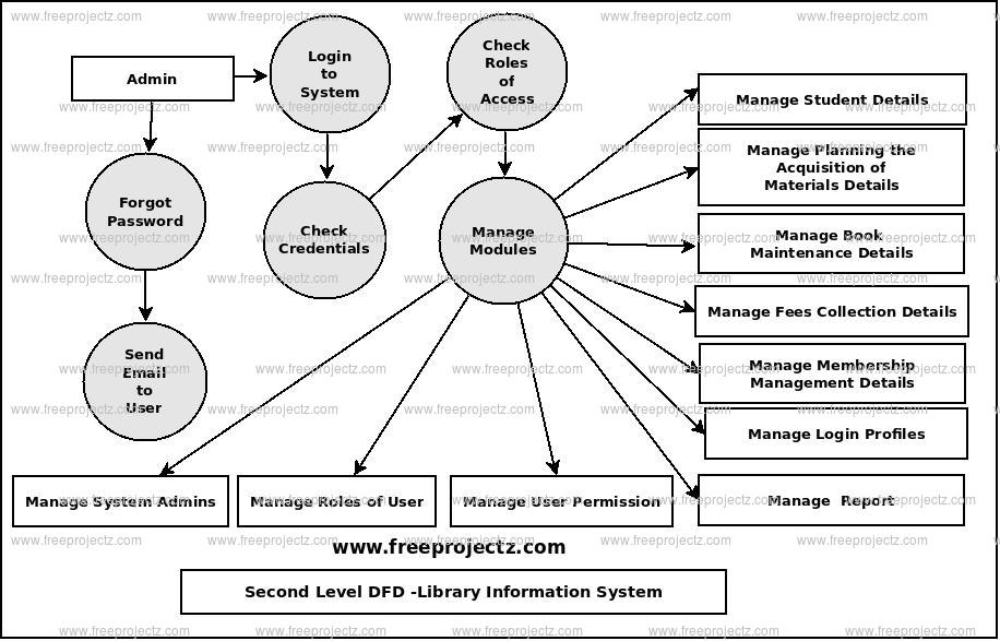 Second Level Data flow Diagram(2nd Level DFD) of Library Information System