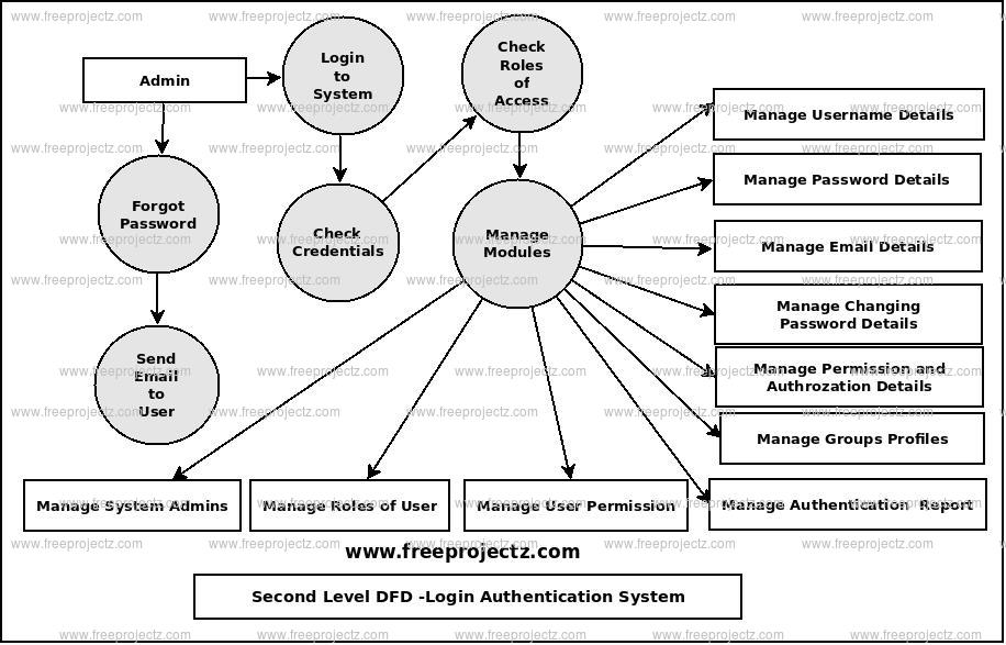 Second Level Data flow Diagram(2nd Level DFD) of Login Authentication System