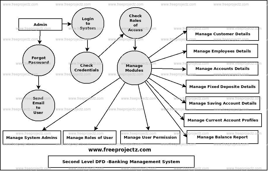 Second Level Data flow Diagram(2nd Level DFD) of Banking Management System