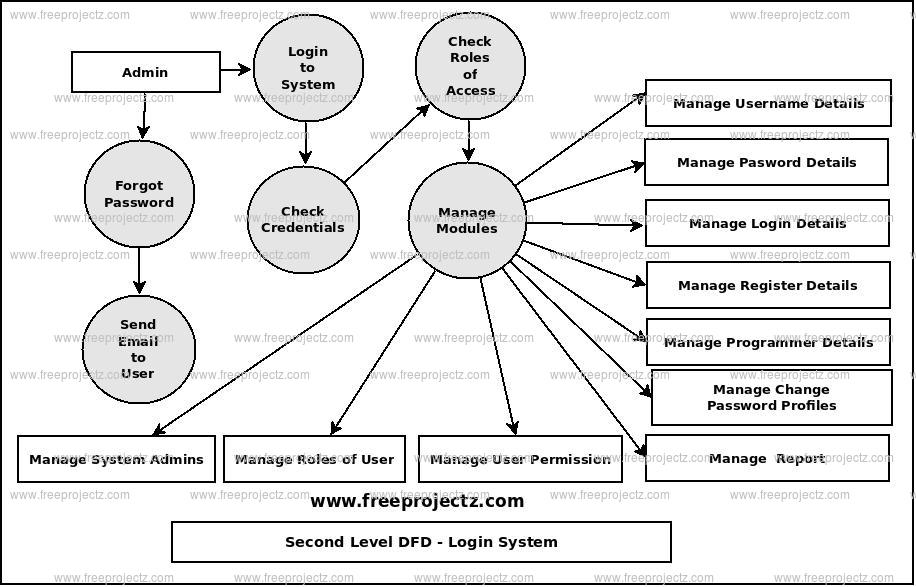 Second Level Data flow Diagram(2nd Level DFD) of Login System