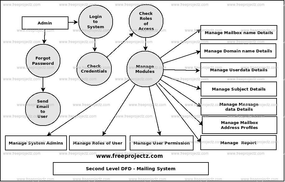 Second Level Data flow Diagram(2nd Level DFD) of Mailing System