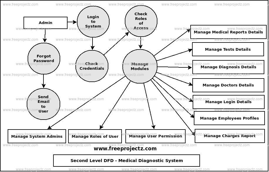 Second Level Data flow Diagram(2nd Level DFD) of Medical Diagnostic System