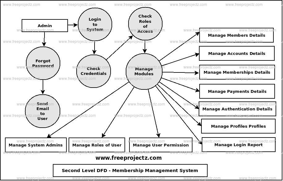 Second Level Data flow Diagram(2nd Level DFD) of Membership Management System