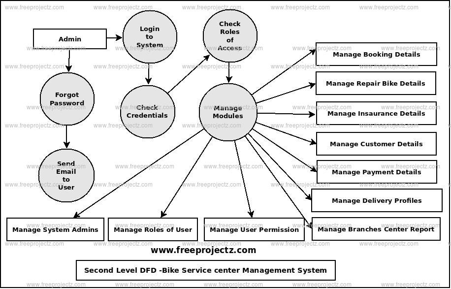 Second Level Data flow Diagram(2nd Level DFD) of Bike Service Center Management System