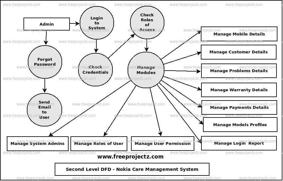 Second Level Data flow Diagram(2nd Level DFD) of Nokia Care Management System