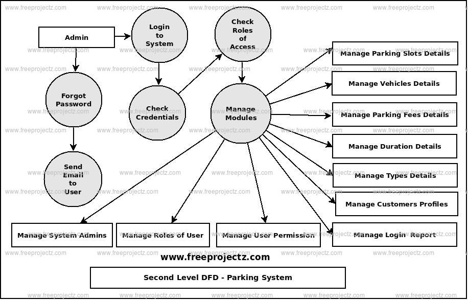 Second Level Data flow Diagram(2nd Level DFD) of Parking System