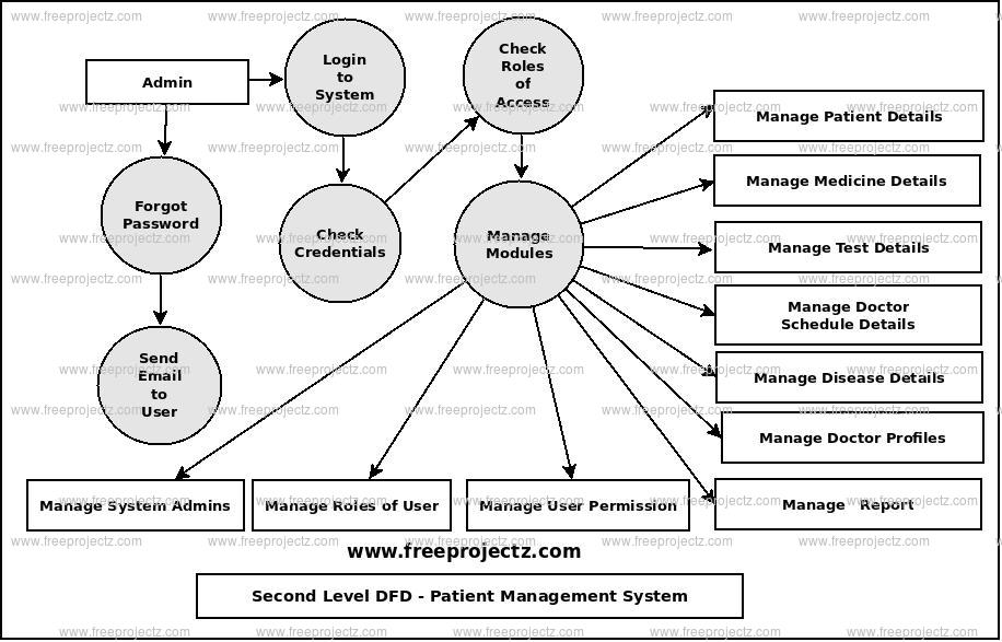 second level data flow diagram 2nd level dfd of patient management system