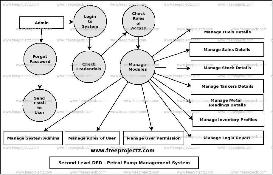 Second Level Data flow Diagram(2nd Level DFD) of Petrol Pump Management System