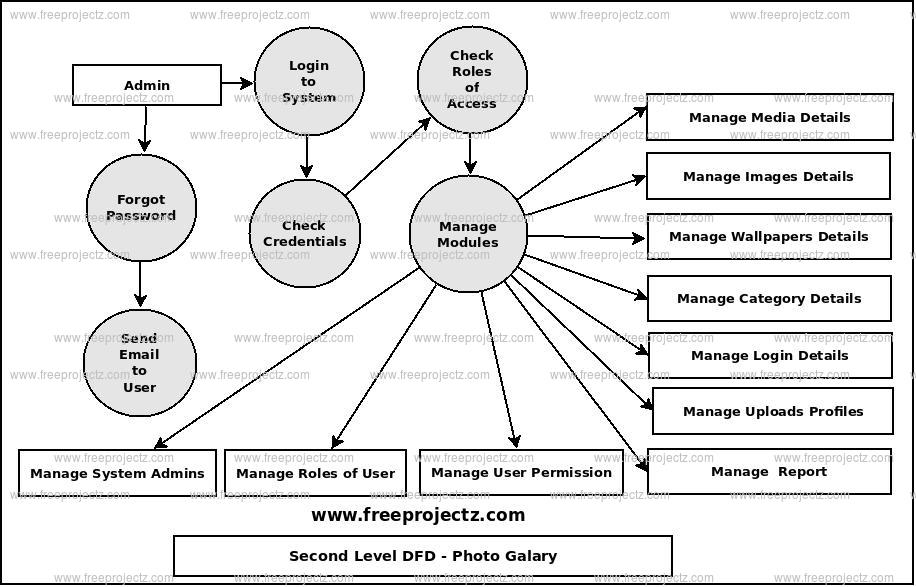 Second Level Data flow Diagram(2nd Level DFD) of Photo Gallery