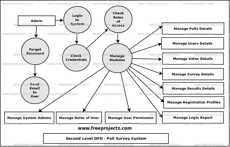 Second Level Data flow Diagram(2nd Level DFD) of Poll Survey System