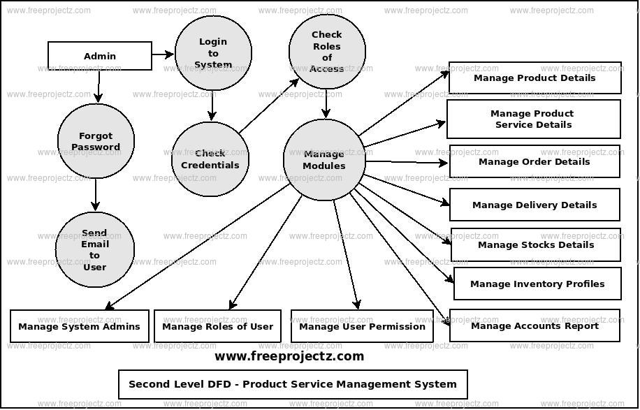 Second Level Data flow Diagram(2nd Level DFD) of Product Service Management System