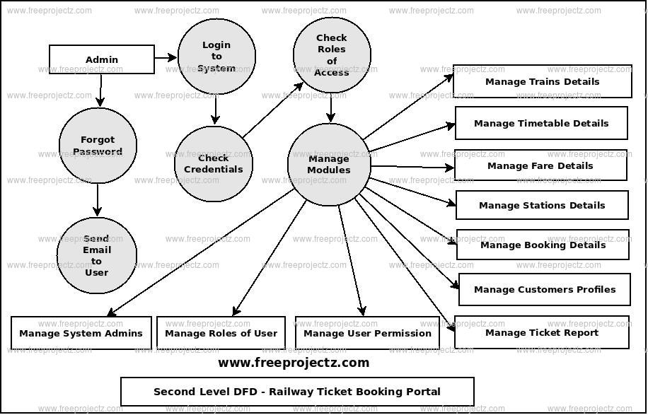 Second Level Data flow Diagram(2nd Level DFD) of Railway Ticket Booking Portal