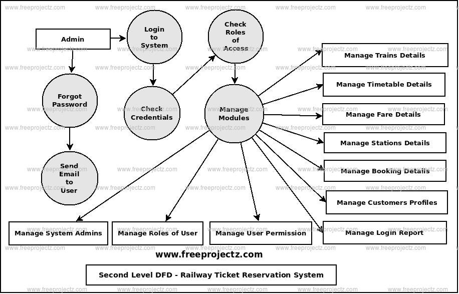Second Level Data flow Diagram(2nd Level DFD) of Railway Ticket Reservation System