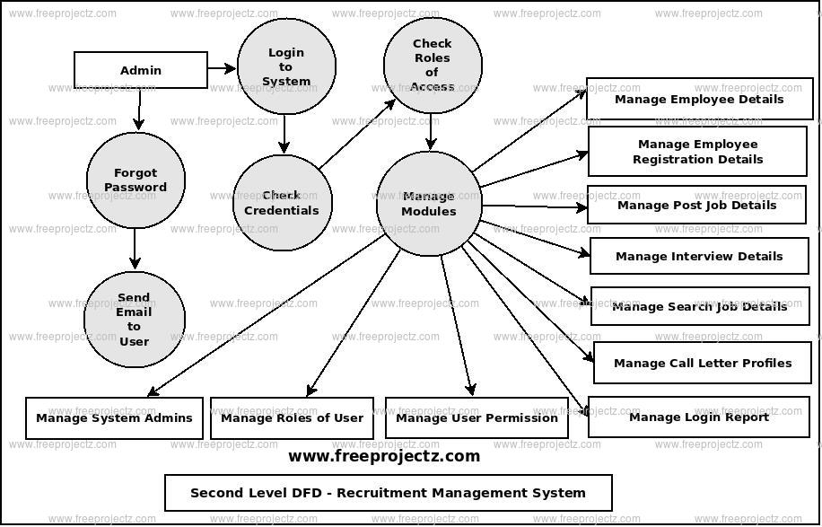 Second Level Data flow Diagram(2nd Level DFD) of Recruitment Management System