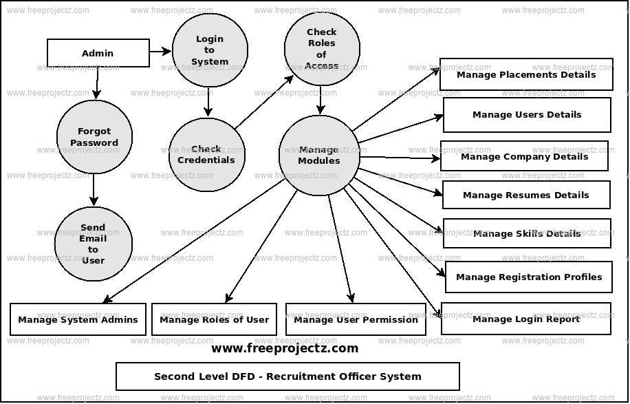 Second Level Data flow Diagram(2nd Level DFD) of Recruitment Officer System