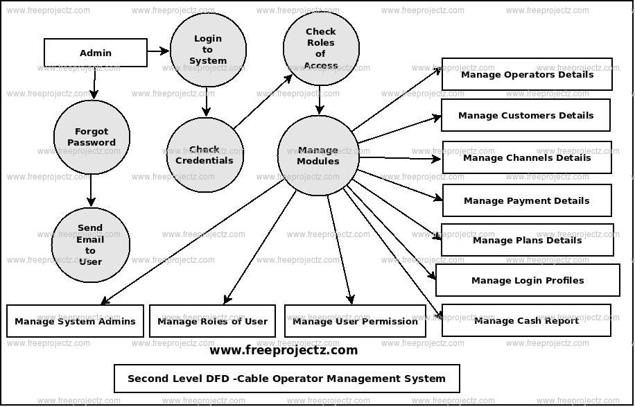Second Level Data flow Diagram(2nd Level DFD) of Cable Operator Management System