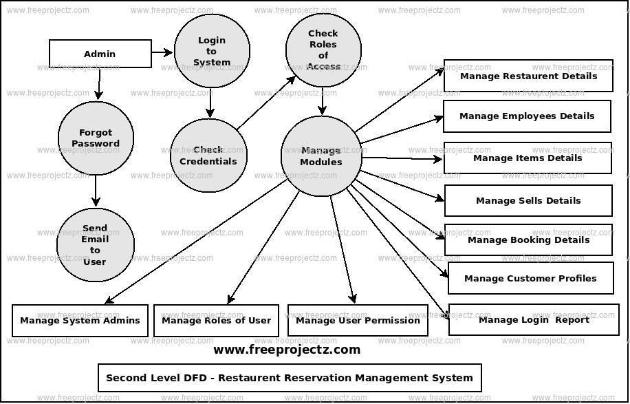 Second Level Data flow Diagram(2nd Level DFD) of Restaurent Reservation Management System