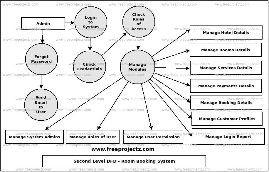 Second Level Data flow Diagram(2nd Level DFD) of Room Booking System