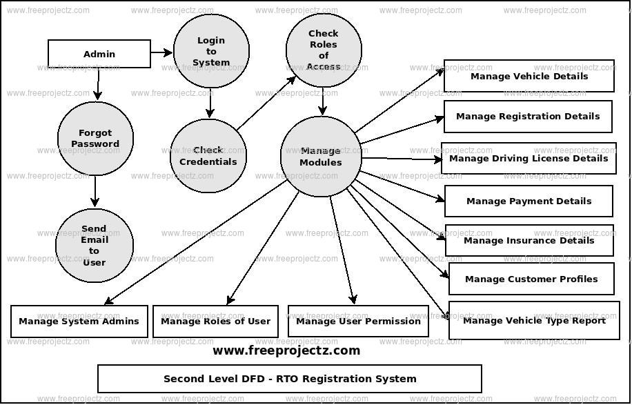 Second Level Data flow Diagram(2nd Level DFD) of RTO Registration System
