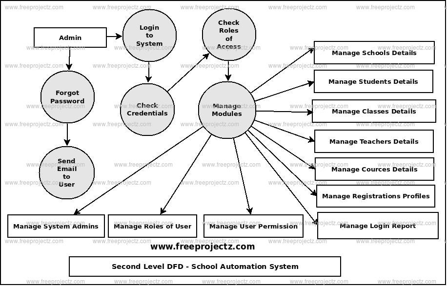 Second Level Data flow Diagram(2nd Level DFD) of School Automation System