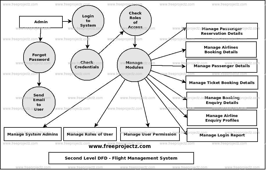 Second Level Data flow Diagram(2nd Level DFD) of Flight Management System