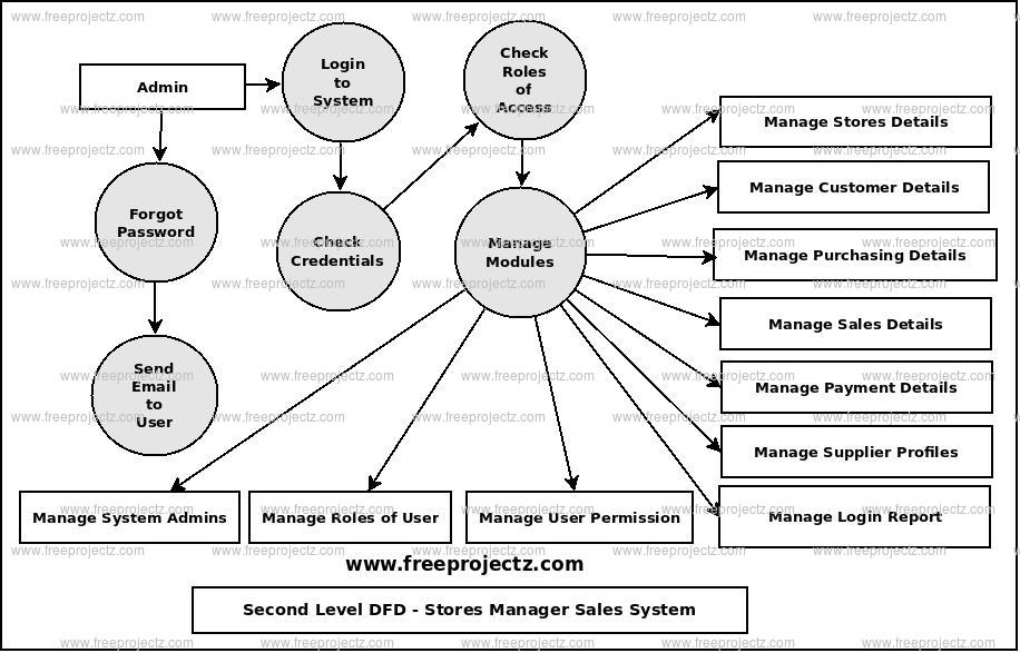 Second Level Data flow Diagram(2nd Level DFD) of Stores Manager Sales System
