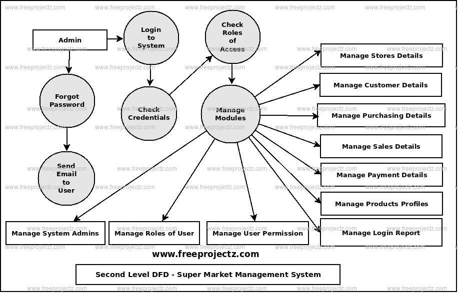 Second Level Data flow Diagram(2nd Level DFD) of Super Market Management System