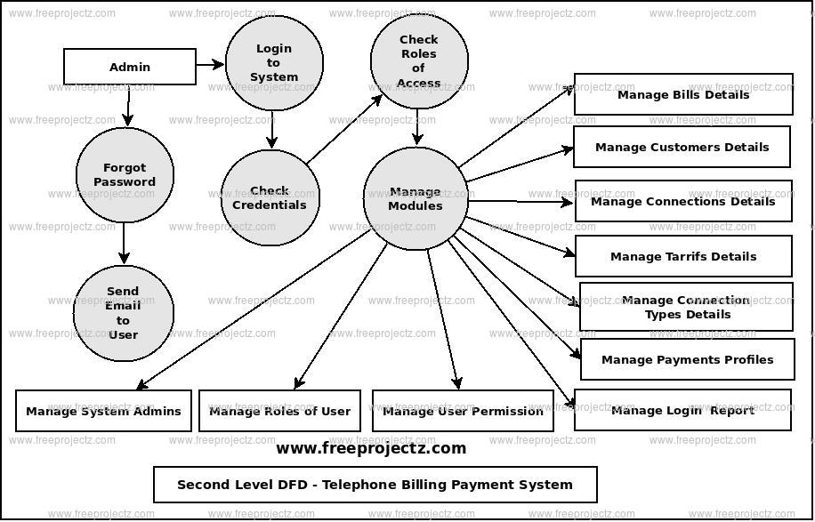 Second Level Data flow Diagram(2nd Level DFD) of Telephone Billing Payment System