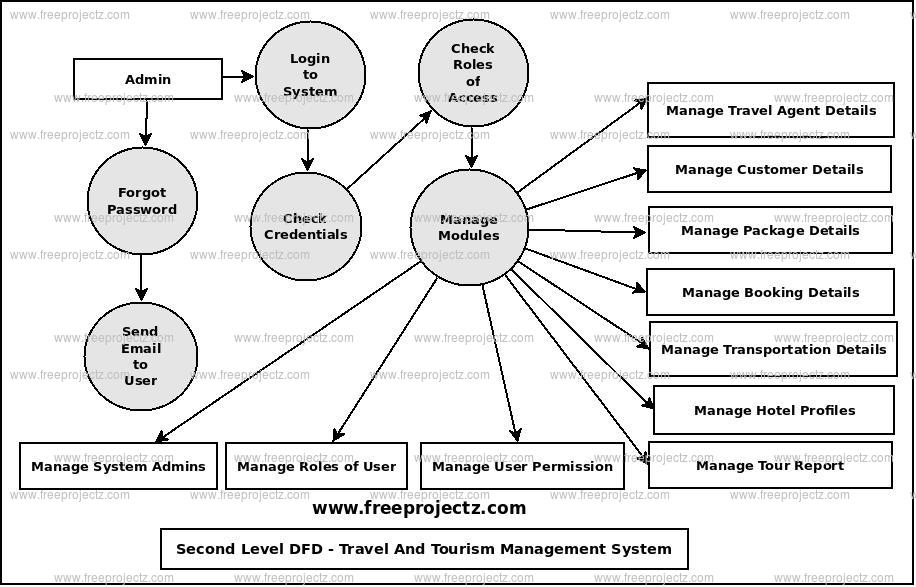 Second Level Data flow Diagram(2nd Level DFD) of Travel And Tourism Management System