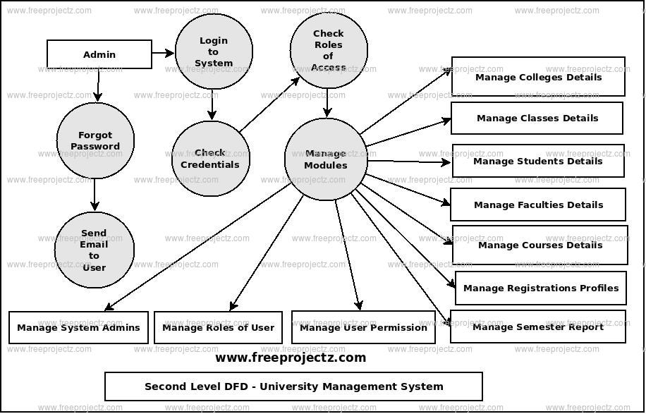 Second Level Data flow Diagram(2nd Level DFD) of University Management System