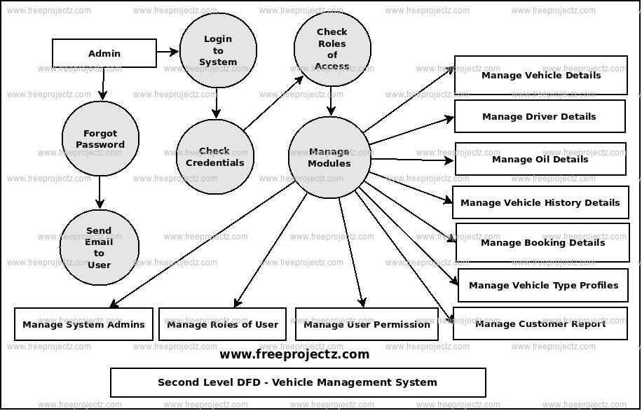 Second Level Data flow Diagram(2nd Level DFD) of Vehicle Management System