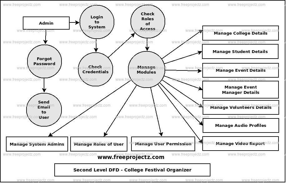 Second Level Data flow Diagram(2nd Level DFD) of College Festival Organizer
