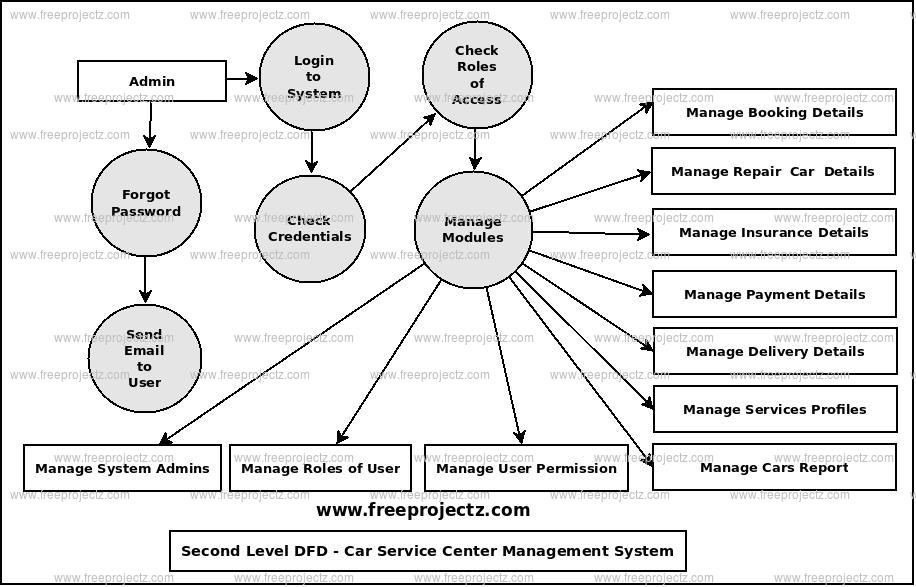 Second Level Data flow Diagram(2nd Level DFD) of Car Service Center Management System