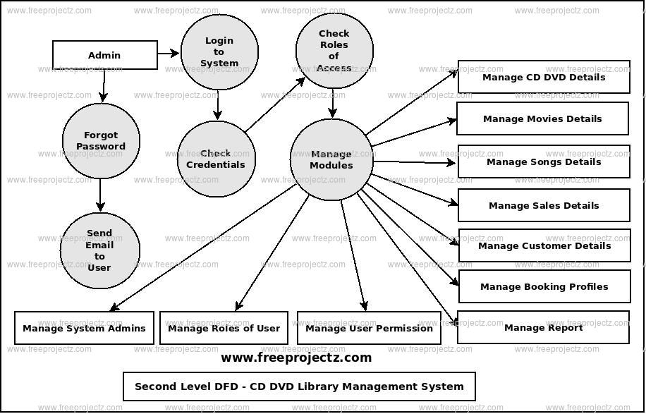 Second Level Data flow Diagram(2nd Level DFD) of CD DVD Library Management System