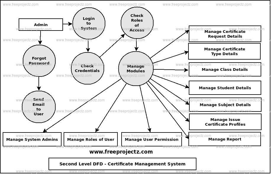 certificate management system dataflow diagram  dfd  freeprojectz