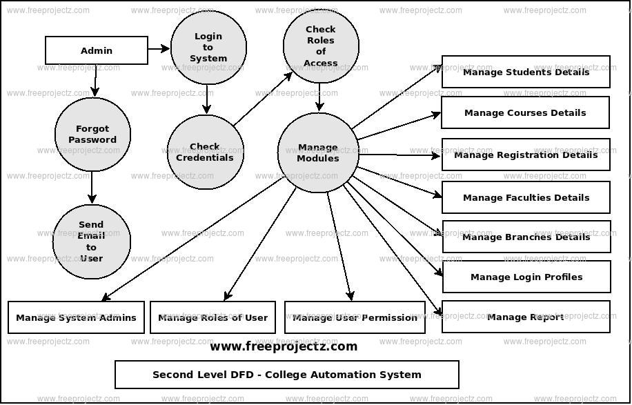 Second Level Data flow Diagram(2nd Level DFD) of College Automation System
