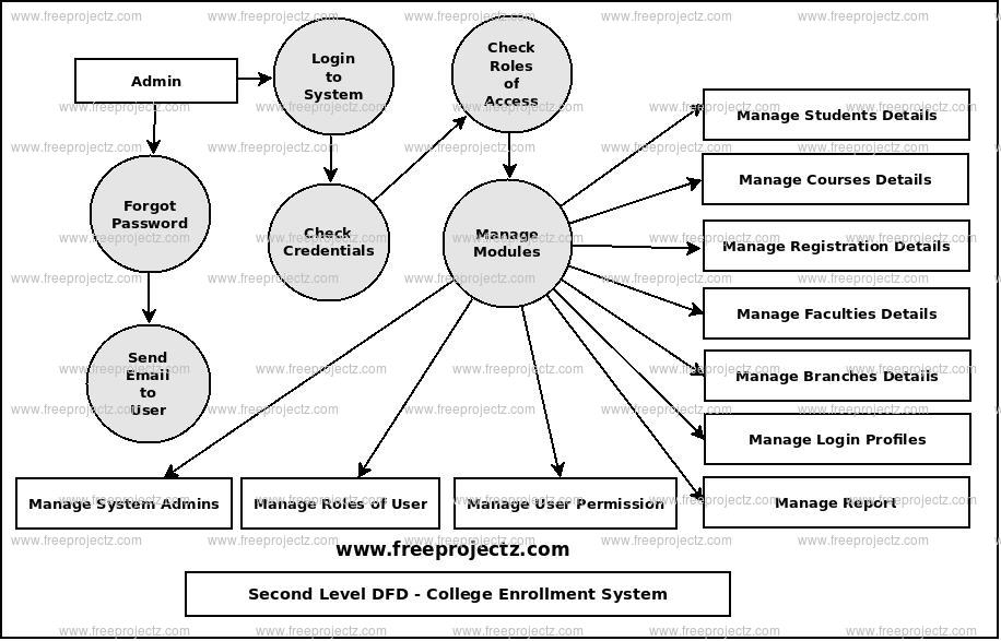 Second Level Data flow Diagram(2nd Level DFD) of College Enrollment System