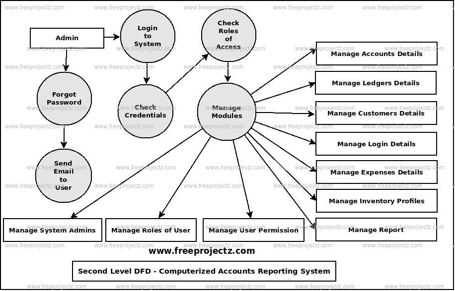 Second Level Data flow Diagram(2nd Level DFD) of Computerized Accounts Reporting System