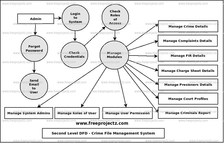 Second Level Data flow Diagram(2nd Level DFD) of Crime File Management System