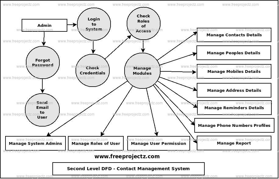 Second Level Data flow Diagram(2nd Level DFD) of Contact Management System