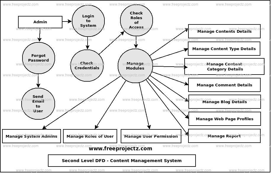 Second Level Data flow Diagram(2nd Level DFD) of Content Management System