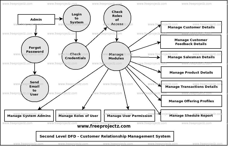 Second Level Data flow Diagram(2nd Level DFD) of Customer Relationship Management System