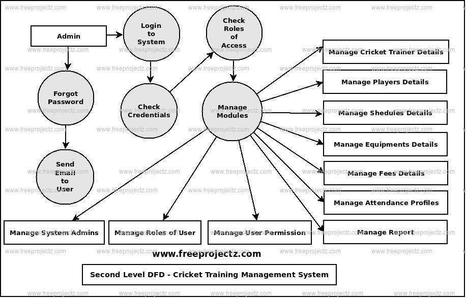 Cricket Training Management Dataflow Diagram (DFD) FreeProjectz