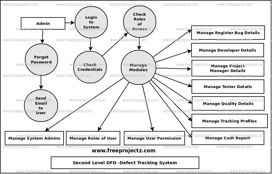 Second Level Data flow Diagram(2nd Level DFD) of Defect Tracking System