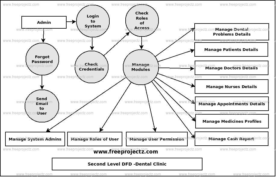 Second Level Data flow Diagram(2nd Level DFD) of Dental Clinic