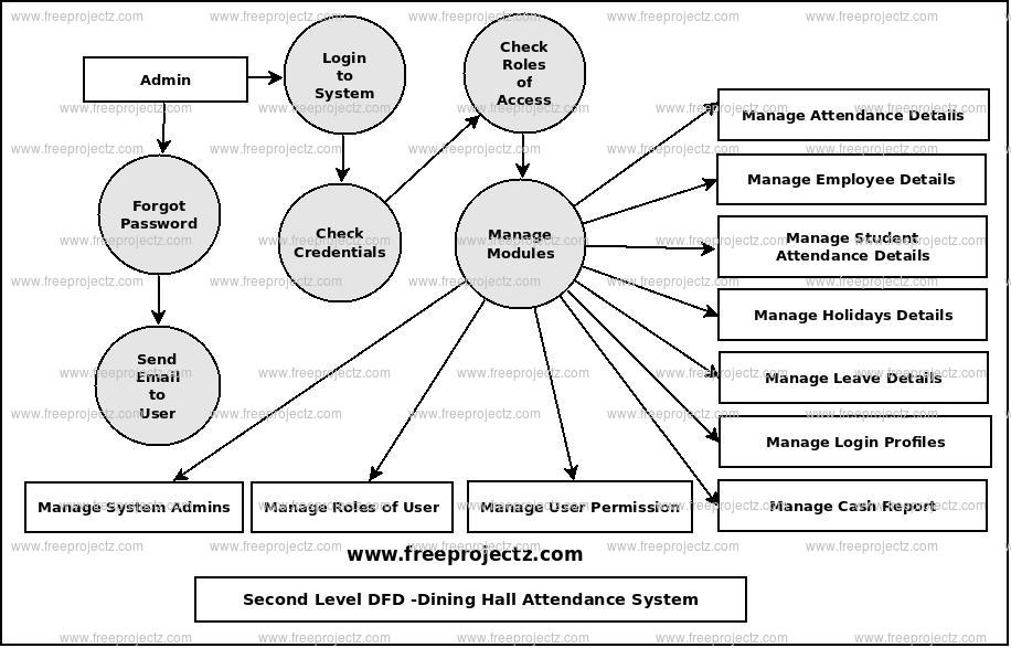 Second Level Data flow Diagram(2nd Level DFD) of Dining Hall Attendance System