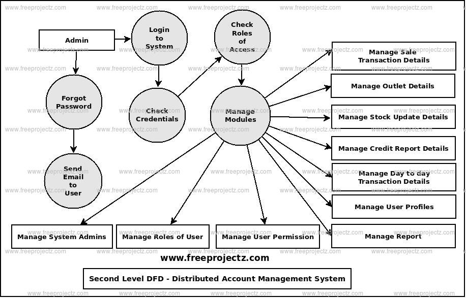 Second Level Data flow Diagram(2nd Level DFD) of Distributed Account Management System