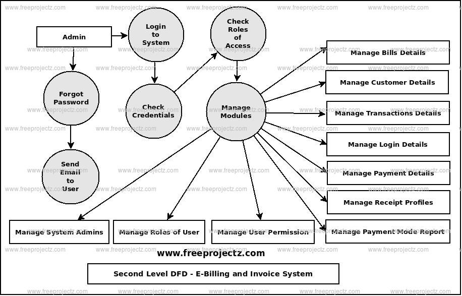 Second Level Data flow Diagram(2nd Level DFD) of E-Billing and Invoice System